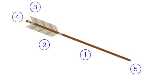 弓道具の選び方 | 全日本弓道具...